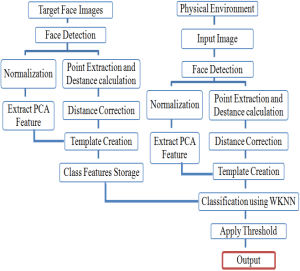 The Block Diagram of the Proposed Face Recognition System