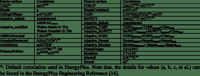 Table Heat Walls Transfer Coefficients