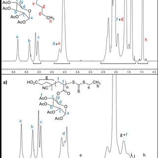 Figure S2. 1 H NMR spectrum of GATA, 500 MHz, CDCl3. Non ...