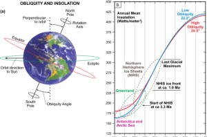 (a) The obliquity angle is measured between the Earth's