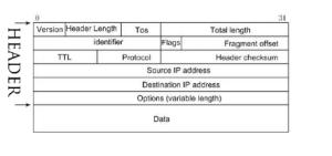 Data packet diagram | Download Scientific Diagram