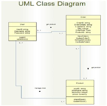 UML Class Diagram for Inventory System | Download Scientific Diagram
