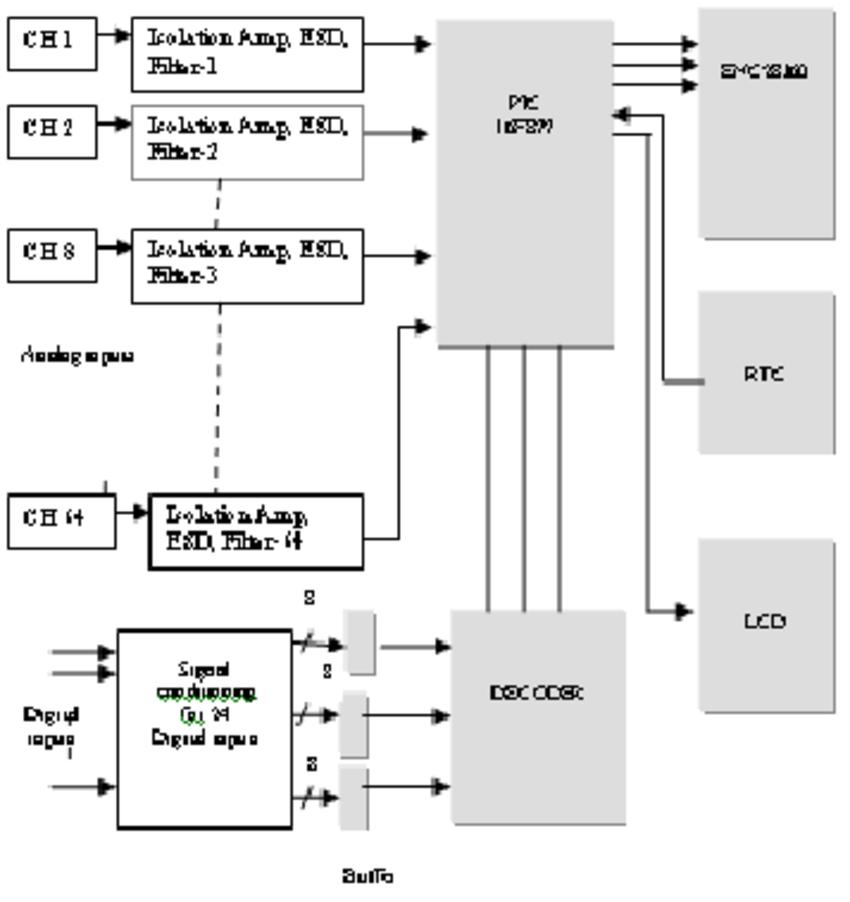 Block diagram of Microcontroller based DAS   Download Scientific Diagram
