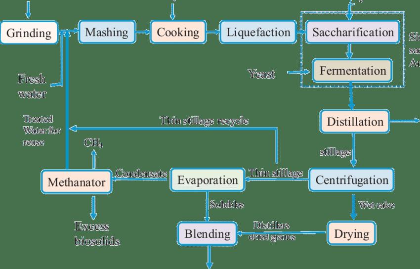 Corn dry milling process flow diagram   Download