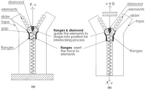 Zipper closing mechanism diagram