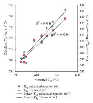 The AlSi phase diagram [6]   Download Scientific Diagram