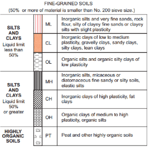 A Unified Soil Classification System for finegrained soils | Download Scientific Diagram