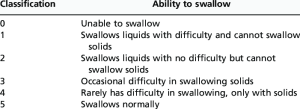 Grade of dysphagia based on the classification defined by