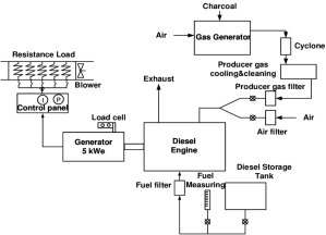 Schematic diagram of producer gas engine test rig used in
