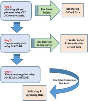 Flow chart of big data analytics for wideband HT system