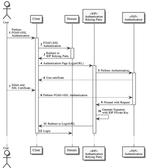 3: IDP: Authentication Relying Party Process [Sequence