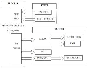 Block diagram of Infant incubator system | Download