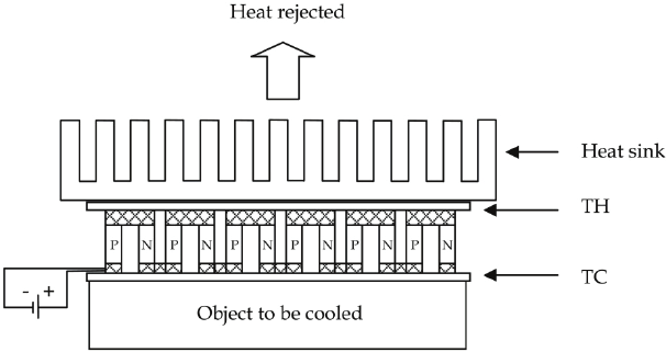 a thermoelectric module operating as a
