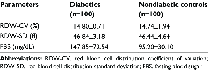 Mean Red Blood Cell Distribution Width And Fasting Blood