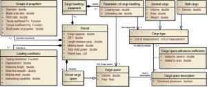 Class diagram of ship & cargo object model in UML notation