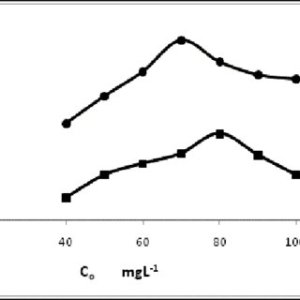 Influence of initial solution pH on the adsorption of phenol at an | Download Scientific Diagram