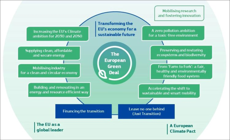 The various elements of the European Green Deal (COM(2019) 640 final).... | Download Scientific Diagram