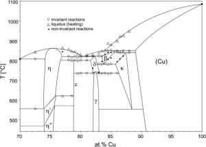 Equilibrium phase diagram of the Cu–Si system between 70
