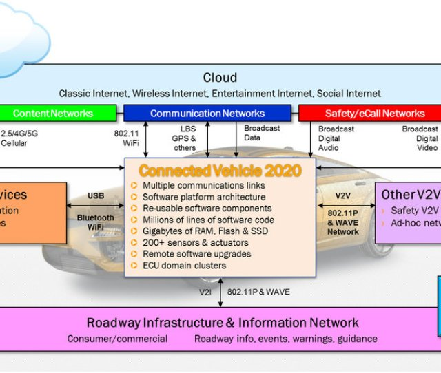 28 Connected Vehicle 2020 Mobility Ecosystem Source Continental Corporation