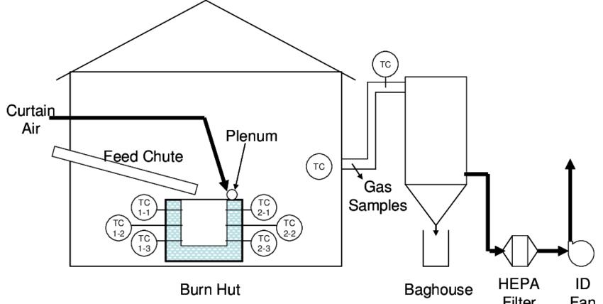 pilot scale air curtain burner test