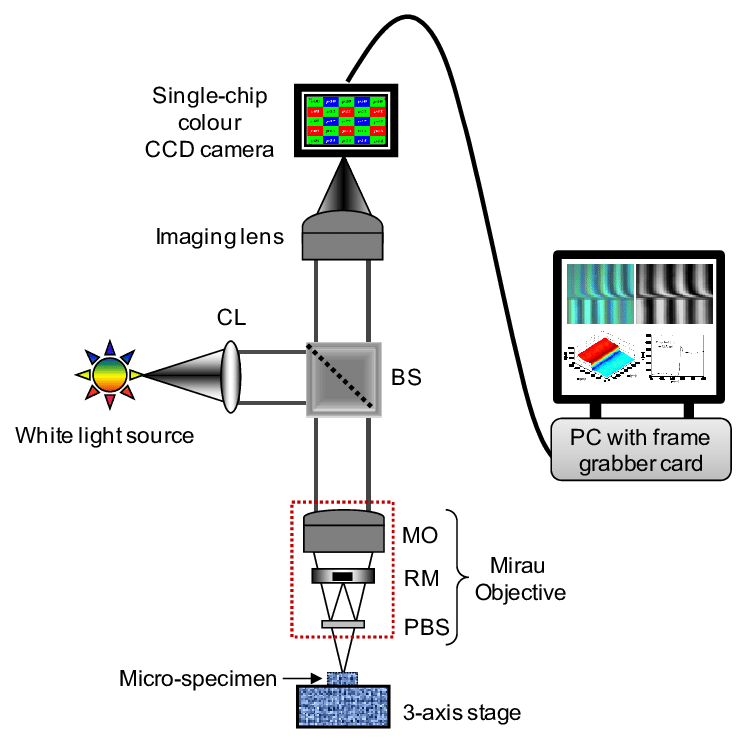 Schematic Of The Microscopic White Light Interferometric System Cl