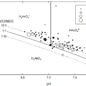 EhpH diagram of aqueous arsenic species in water at 25oC and 1 bar | Download Scientific Diagram