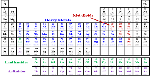 Periodic table of heavy metals periodic diagrams science heavy metal position in periodic table urtaz Image collections
