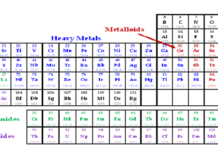 Periodic table with names and metals fresh periodic table elements in periodic table rare earth metals fresh periodic table elements periodic table rare earth metals fresh periodic table elements alkaline earth metals urtaz Gallery