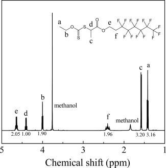 1H NMR spectrum of X1 in CDCl3. | Download Scientific Diagram