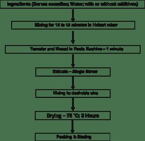Flow diagram for preparation of pasta samples | Download