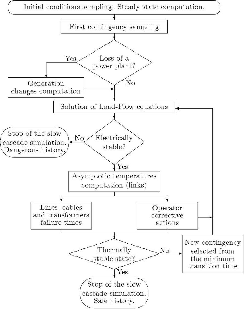 Fig 3 simulation flowchart of dynamic pra model level i from