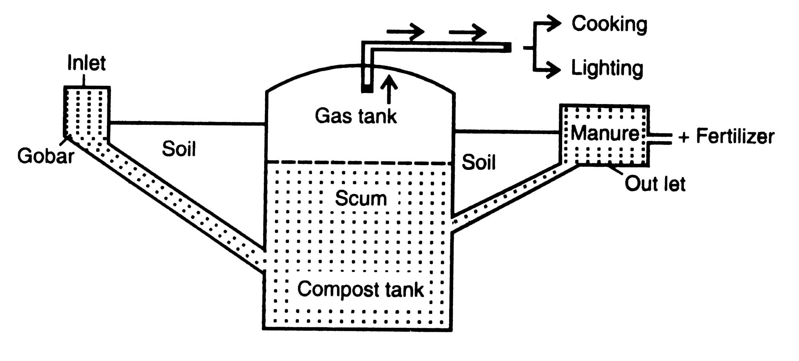 Hi Professor Xi Jiang N You Tell Me Biogas Combustion