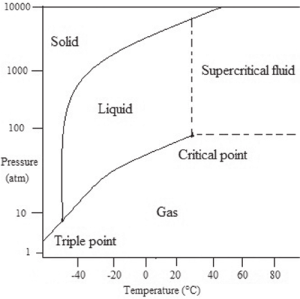 A typical phase diagram of carbon dioxide   Download