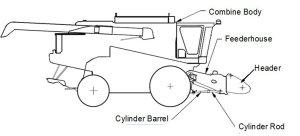 Schematic Diagram Of Combine Harvester | Download