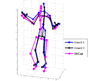 Three skeletons captured by Kinect 1, Kinect 2, and motion capture   Download Scientific Diagram