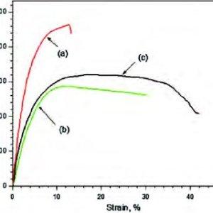 DSC of UHMWPENylon 6PEgMAHSWCNT fibers Reprinted