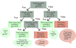 Example decision tree using features from the Linguistic Inquiry and | Download Scientific