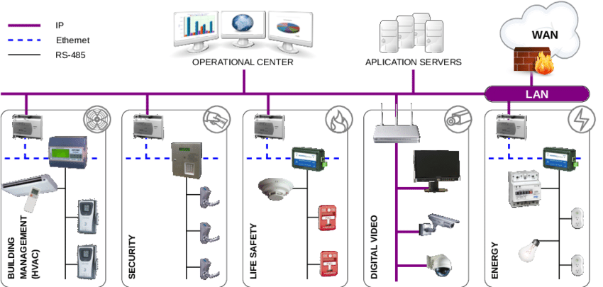 Example Of A Bms Network With Interconnected Subsystems