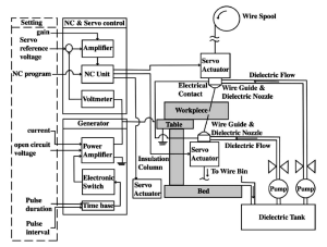 A functional diagram of a wire EDM system [J Wang et al (2003)] | Download Scientific Diagram