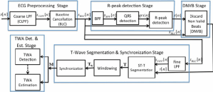 Block diagram for the generic signal processing stages on