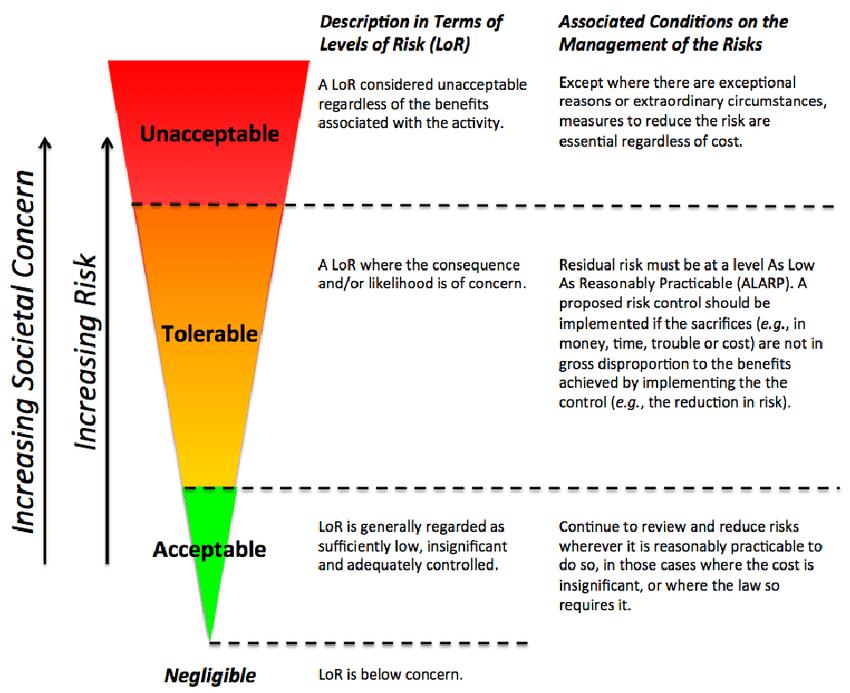 Alarp Risk Framework Download Scientific Diagram