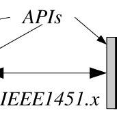 Block diagram of a digital oscilloscope according to the DSO and DPO | Download Scientific