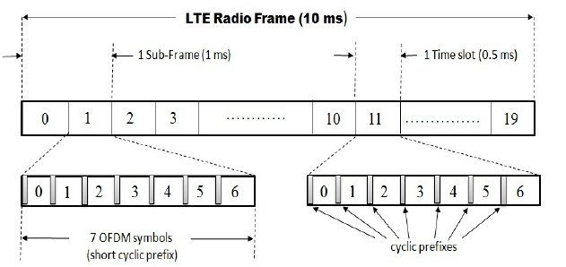 Frame Structure In Lte | Frameswalls.org