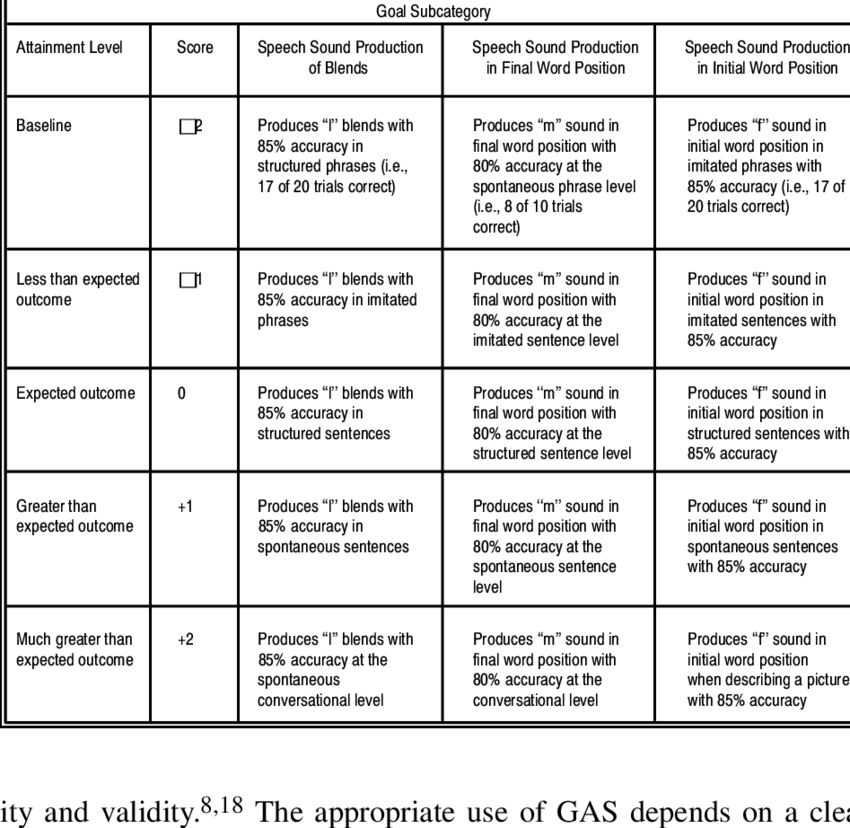Examples Of Goal Attainment Scales For Children Receiving