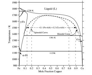 Binary FeCu phase diagram with metastable liquid miscibility gap | Download Scientific Diagram