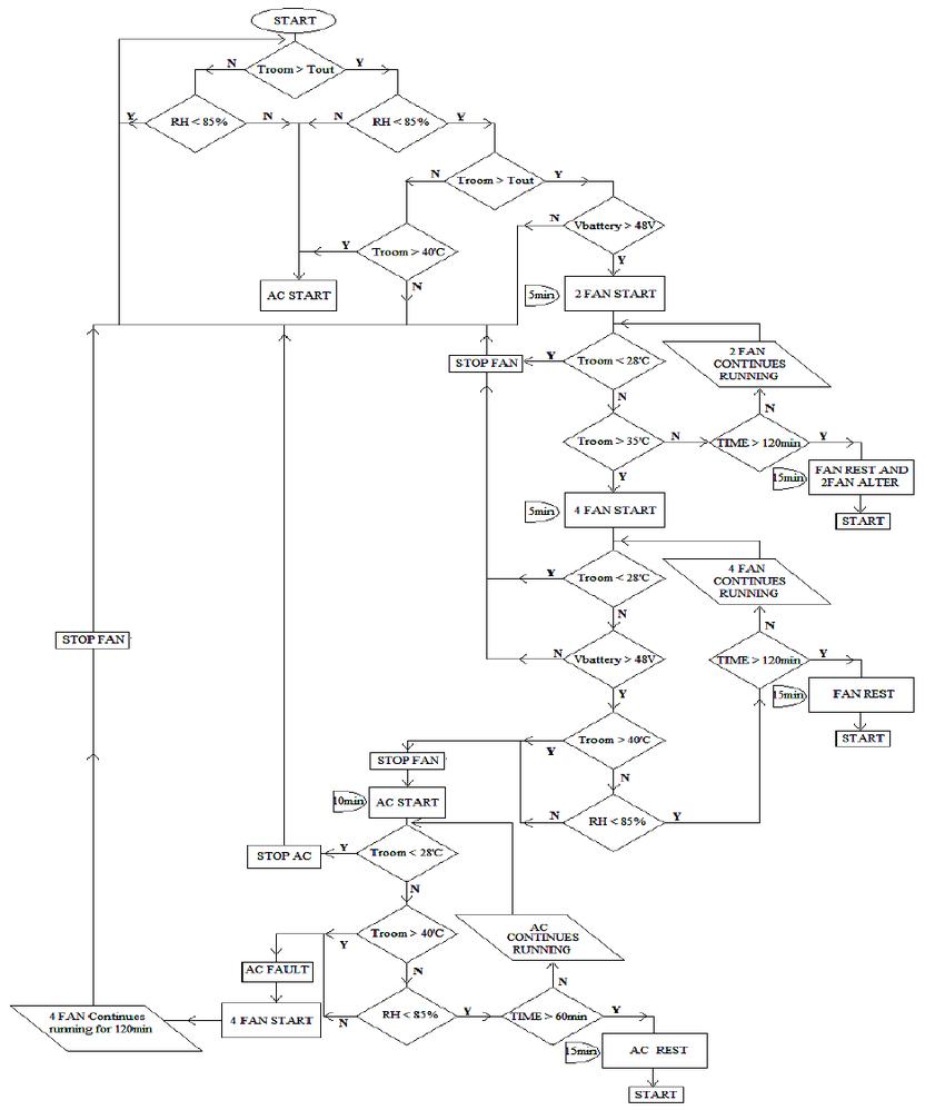 Fig 15 conceptual logic diagram of ivs the flow chart represents