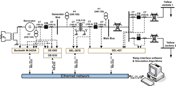 schematic diagram of the three substation power system