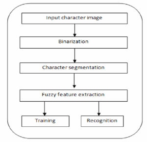 Block diagram of a general character recognition system