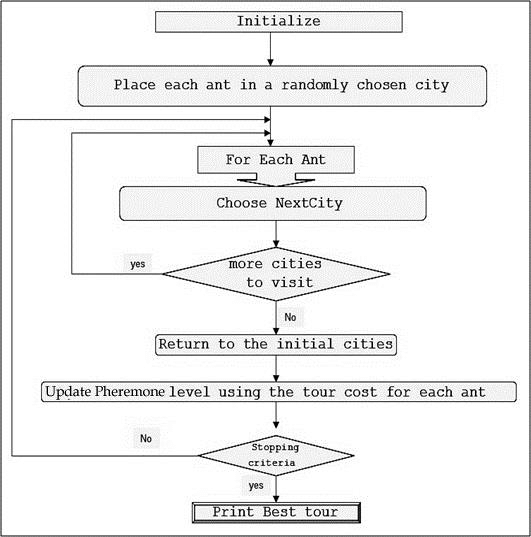 Flowchart Of Aco Algorithm For Tsp Samaiya Samaiya 2012 Download Scientific Diagram