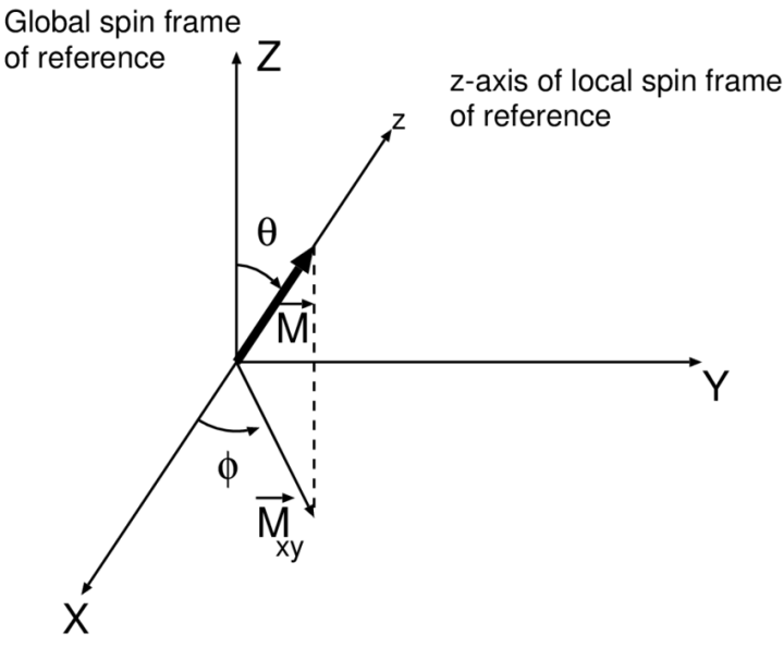 Frame Of Reference Definition For Dummies | Frameswall.co
